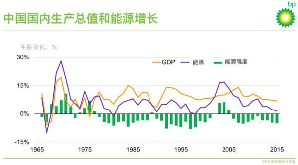 bp世界能源统计年鉴:中国能源消费增速降至近20年来