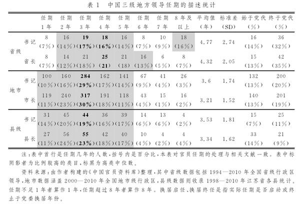 地方领导弹性任期与中国经济增长_澎湃研究所