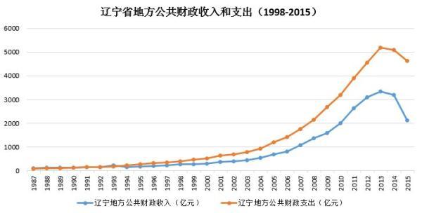 2020年黎塘gdp总值及财政收入_上半年各省财政收入占GDP比重公布 8省高于15
