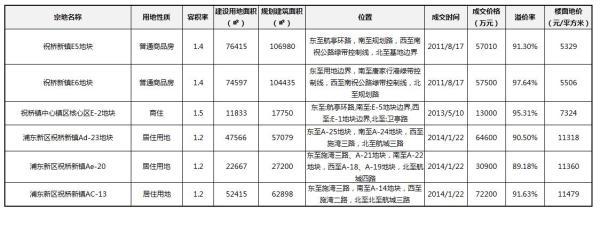 上海今年总价最高地块诞生!金地88亿拿下浦东祝桥地块
