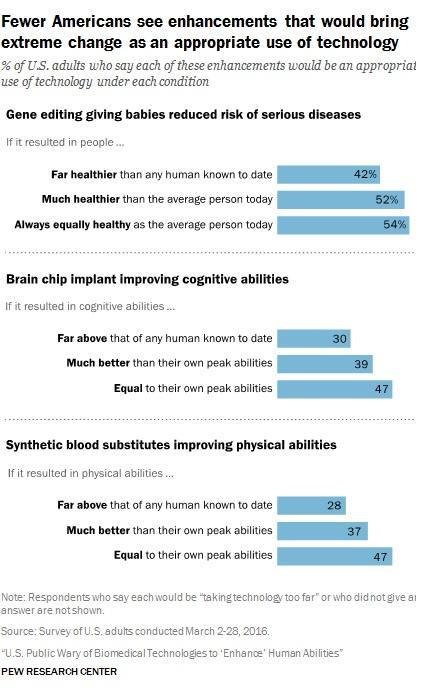 用基因编辑、人造血、大脑芯片打造超级人类?美国人不太接受