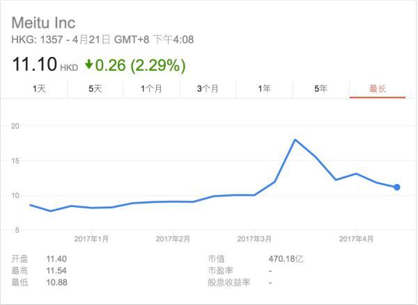 蔡文胜上月刚放话短期不郭大建会卖美图股票,儿子却已套现5亿港元