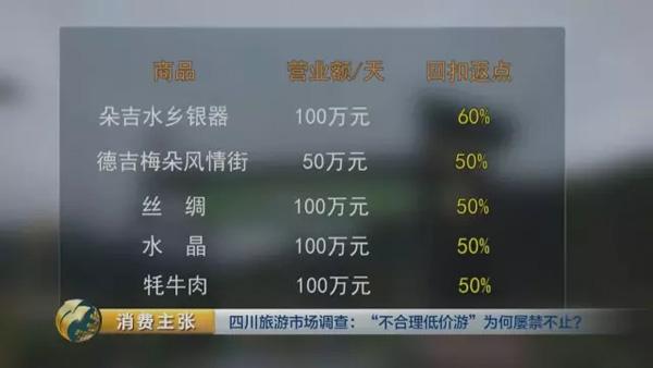 节目播出后,四川省召开旅游市场专项整治会议,要求全省旅行社全面下架不合理低价旅游线路产品,切实维护良好的四川旅游形象,让旅游者放心消费。