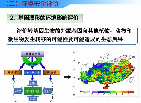 读图丨中国是怎么进行农业转基因生物安全管理的