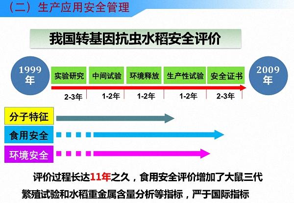 中国转基因抗虫水稻的安全评价时间长达10年,中国的安全评价标准且严于国际上的安全评价标准。