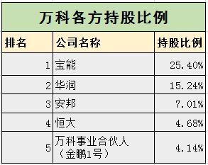 恒大确认91.1亿购入万科A,持股4.68%列第四大股东