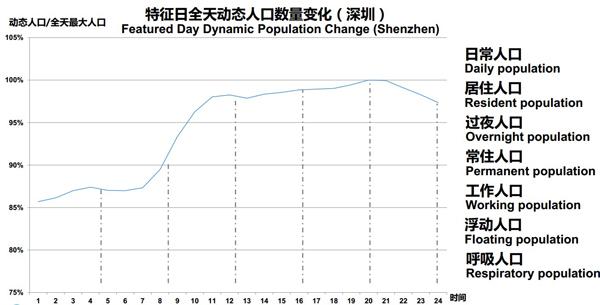 中国人口变化_深圳 人口 变化