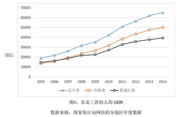 换个角度看,人口流出是好事。中国是一个正处在城市化进程当中的国家,空心村的出现和人口从一些省份迁出,恰恰是人口在空间上优化配置和重新分布的结果。如果城市部门的劳动生产率不断上升,带来城市化水平不断提高,就必然会在农村出现人口减少,而在当前,一种表现就是空心村的出现。对于空心村,政策上要做的事情并不是要运用行政的力量阻止人口流出,而是应该去顺应这个过程。一方面,让那些去寻求更高收入和更好就业机会的人,按照他们的意愿流动到他们想去的地方。而对于那些不想流动的居民,当然应该采取相应的措施,为他们在农村的家乡提供