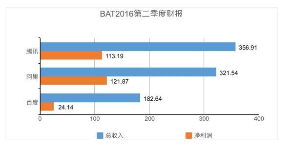 BAT2016第二季度财报。(单位:亿元) 这也直接推升了腾讯的半年业绩。 2016年上半年,腾讯总收入为人民币676.86亿元,比去年同期增长48%;净利润为213.51亿元,比去年同期增长41%。 财报显示,微信和WeChat在二季度的合并月活跃账户数超过8亿,达到8.06亿,比去年同期增长34%。同时,微信进一步渗透至工作沟通场景,而促进内部办公自动化的微信企业号注册用户已超过两千万。 来自微信朋友圈、移动端新闻应用及微信公众账号的效果广告收入的增长,也推动腾讯二季度效果广告收入增长80%至36.