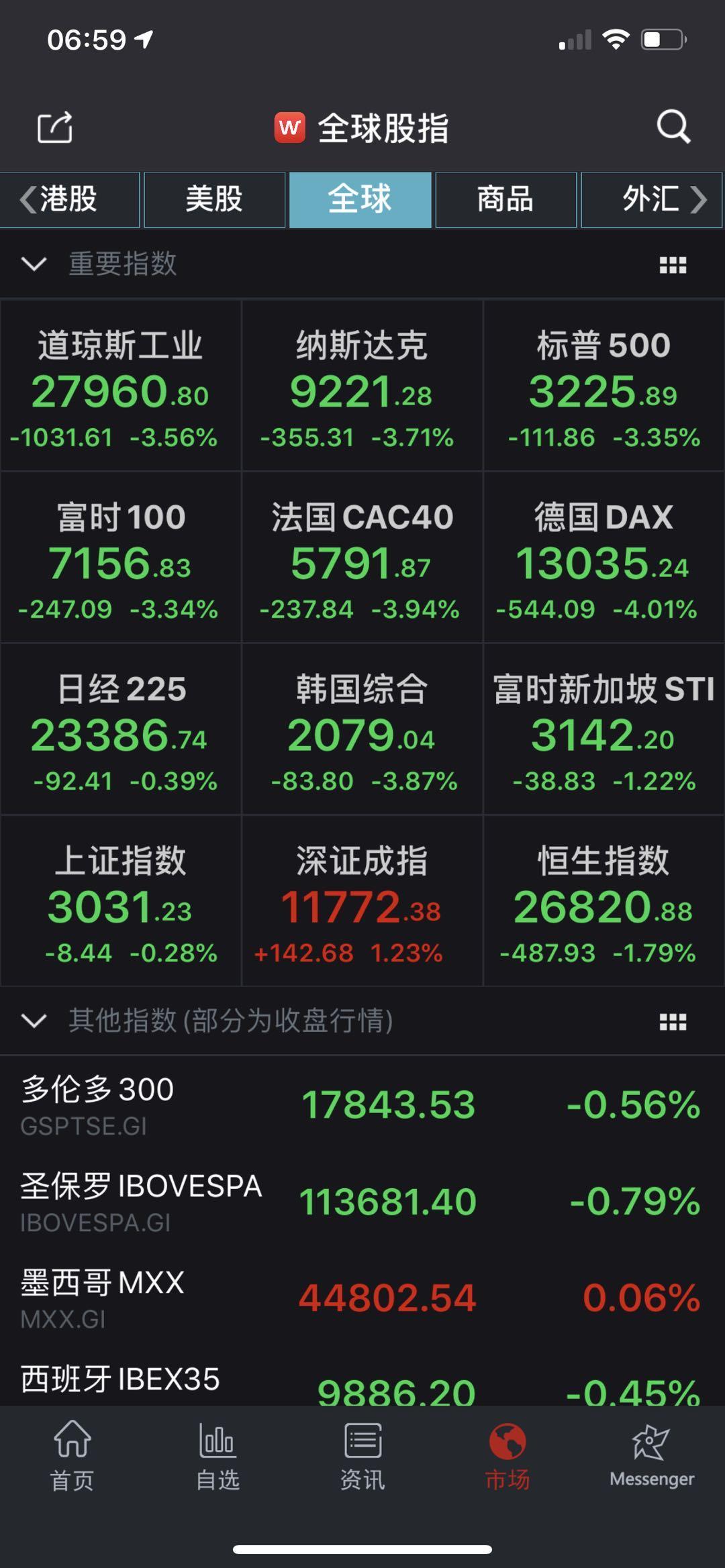 欧美股市全线暴跌:道指狂泻超千点,华尔街激辩新冠疫情冲击
