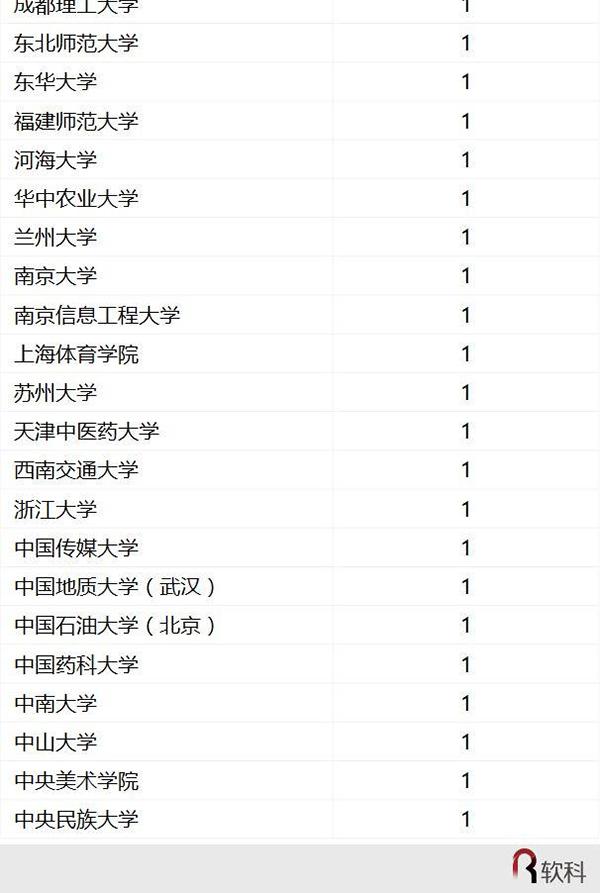 中国最好学科排名(1)_天津11选5开奖结果 www.gwmsk.com