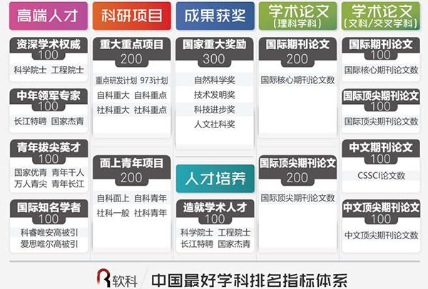 中国最好学科排名(5)_www.robertskyLer.com