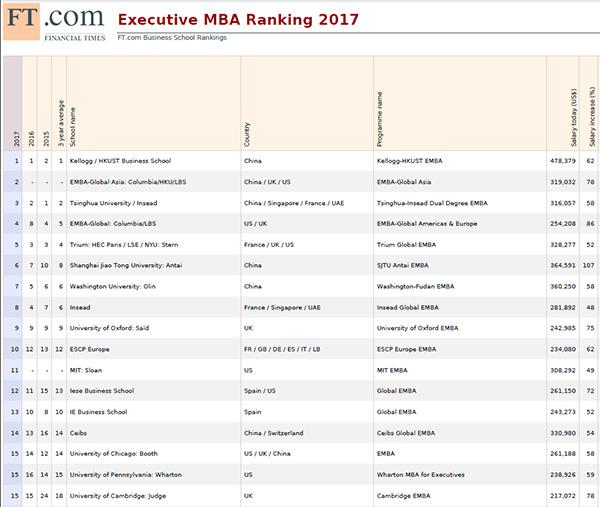 《辛运快三官网》_英国媒体评出2017年EMBA全球百强:中国院校包揽前