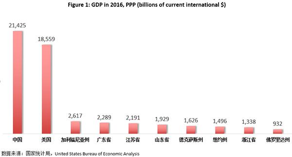 gdp竞赛_关于中国经济增长目标的几个关键问题