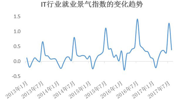 上海发布就业景气指数报告:大学生相关指数近