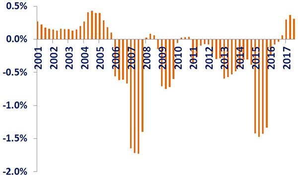 gdp和金融_外媒 投资是造成中国产能过剩的主要原因
