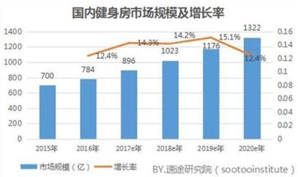 2017中国健身7大事件:街头暴走引争议,共享健身