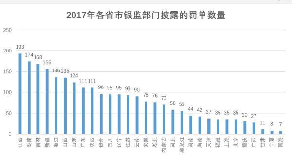 银监会2017年强监管成绩单:罚单2451张 罚款27亿