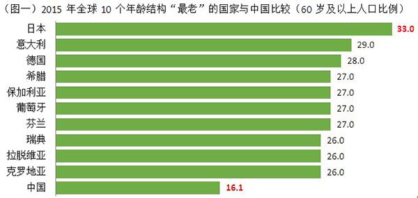 老龄城市|当你老了,愿意在中国、日本还是韩国生活