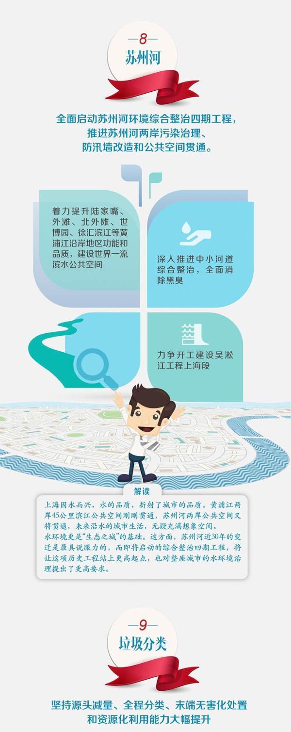 政府工作报告解读丨十大亮点带你看懂上海2018
