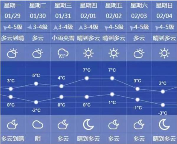 冷冷冷!上海本周气温基本都将跌破冰点,最低可达零下3℃