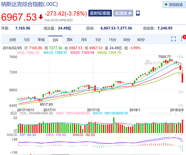 美国版股灾:道指断崖式下跌超千点,两大指数跌幅超4% 新湖南www.hunanabc.com