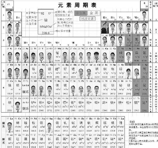 无敌猪哥班主任用化学元素周期表写期末评语:按每个孩子特征对应元素