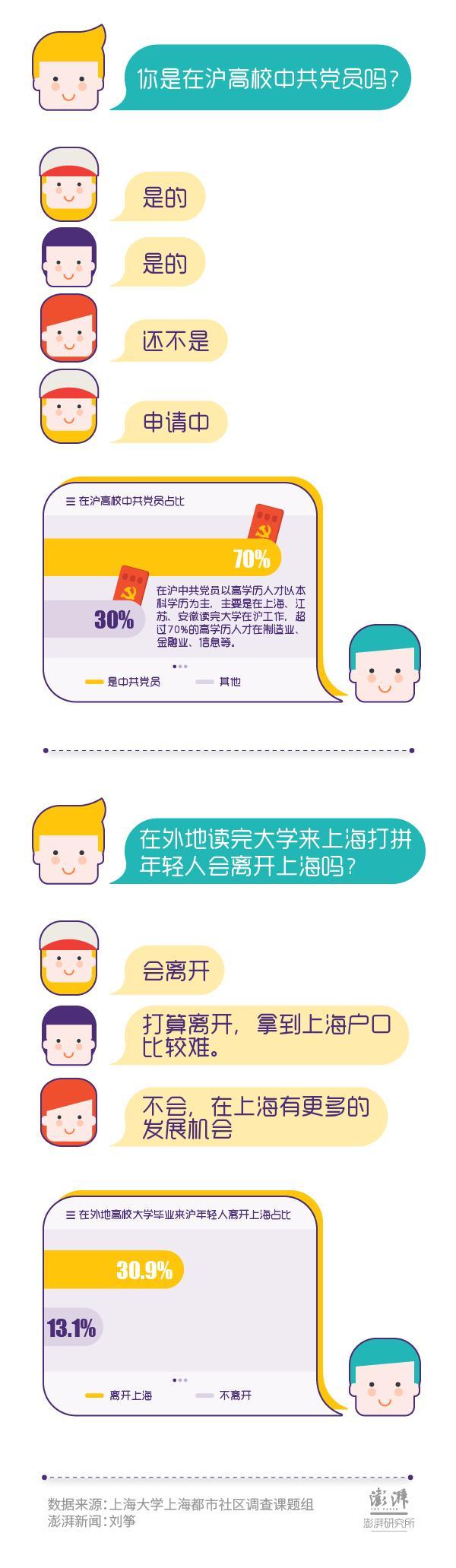 60期香港正版官网上海市民调查⑥被访高学历人才中,硕博学历占比不高