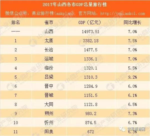 吕梁市gdp_山西11市最新GDP排名出炉 谁最穷 谁最富 增速最快的居然是...