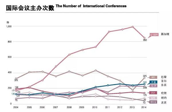 图解七座国际都市|伦敦外国游客最多,新加坡国际会议最多