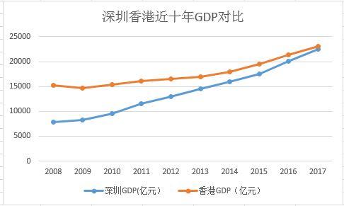 香港vs东京gdp_东京食尸鬼