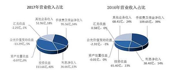 海通证券去年净利增至86亿:投资收入占四成,证金大举增持
