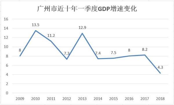 广州2017第一季度gdp_最新城市GDP排行 谁强势反弹,谁不及预期,谁异军突起