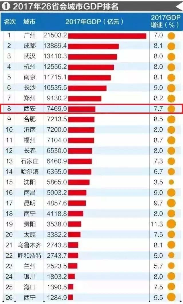 中国国内省会gdp排行榜_2017年中国省会城市GDP排行榜 广州突破2万亿