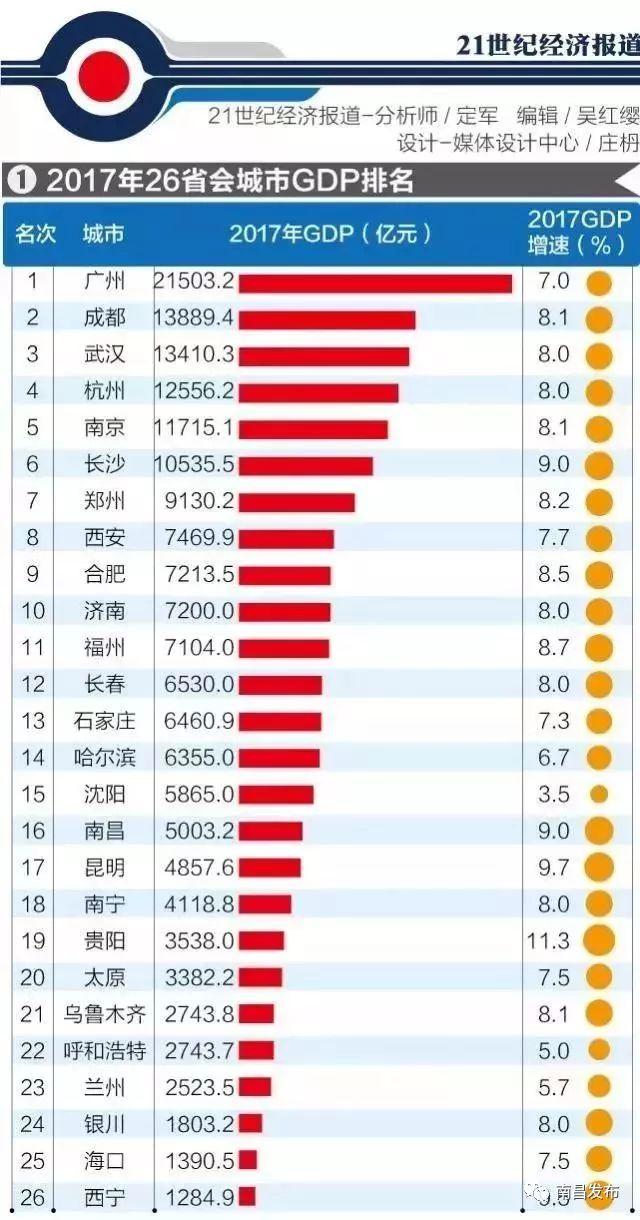 gdp全国排名省含港澳台_2015年前三季度GDP济宁全国排名43居山东第六