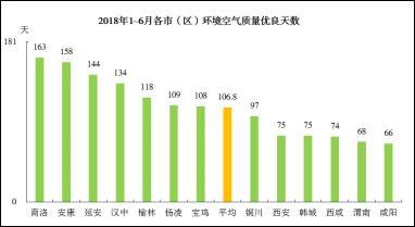 【陕西环保发布】陕西省举办2018年上半年全省环