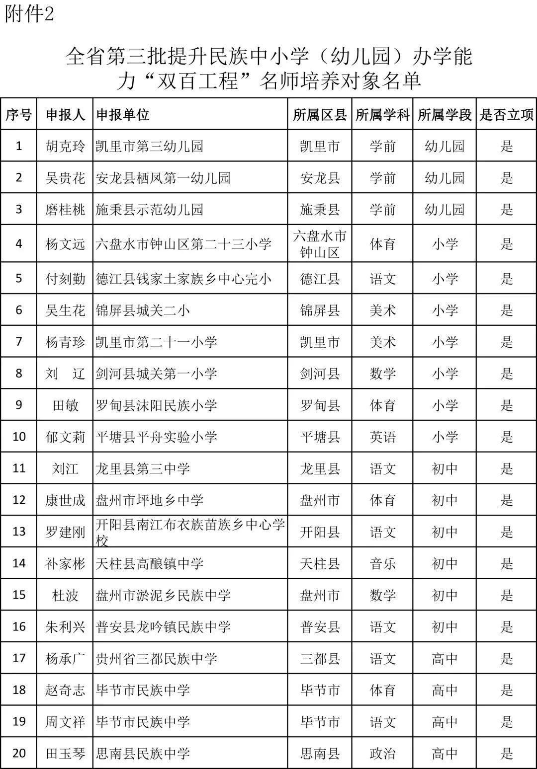 """正在公示!贵州第三批民族教育""""双百工程""""项目评选名单出炉"""