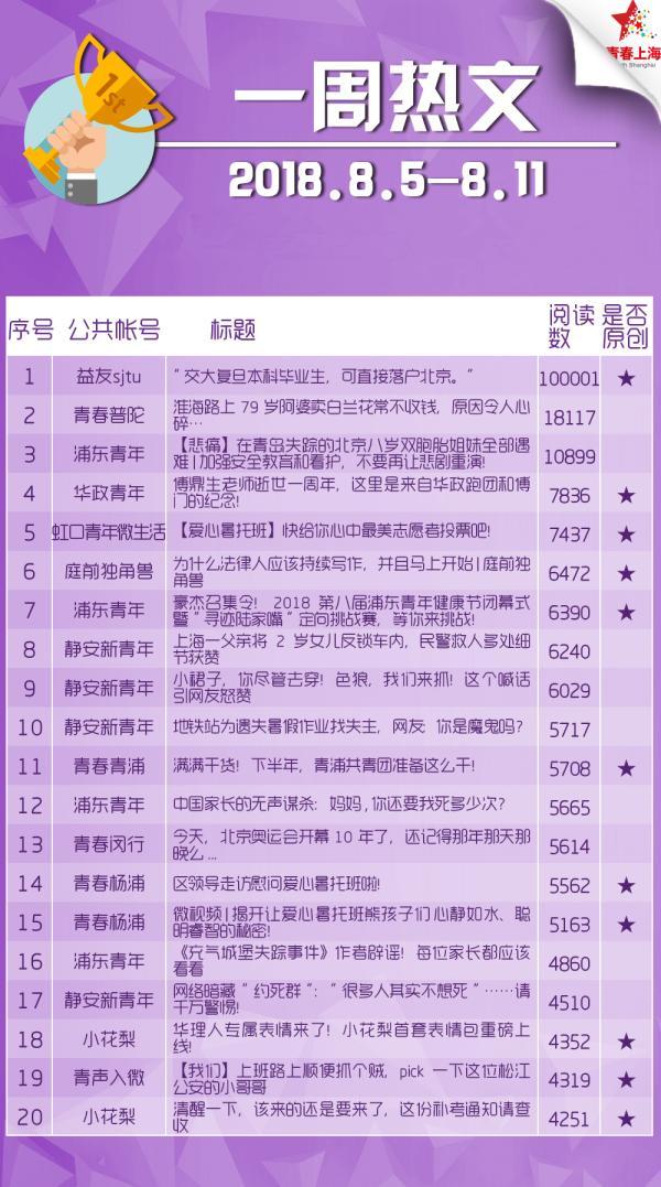上海共青团微信公众号影响力排行榜