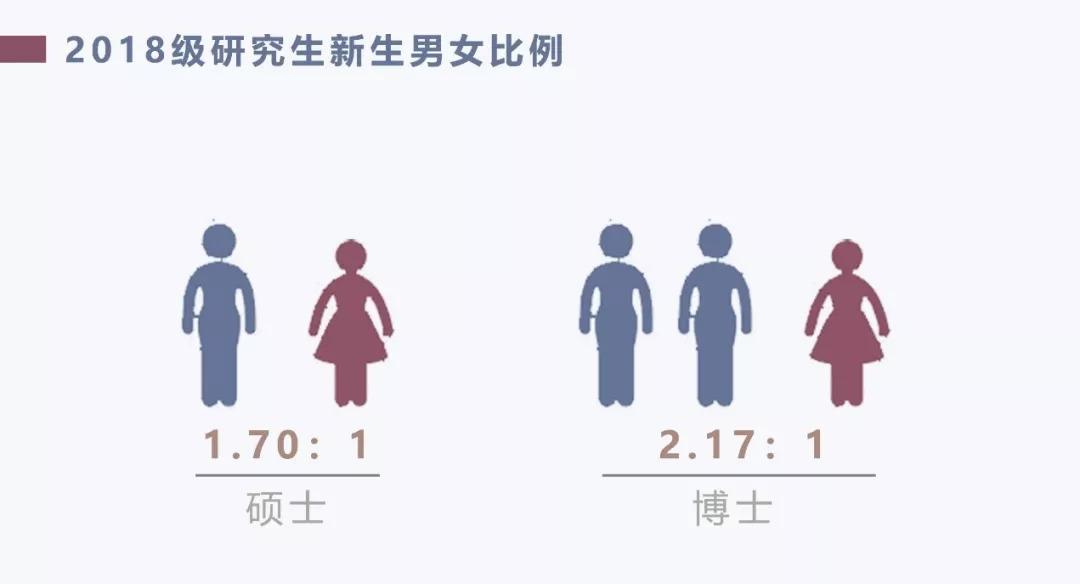 来了!清华大学2018级研究生新生大数据