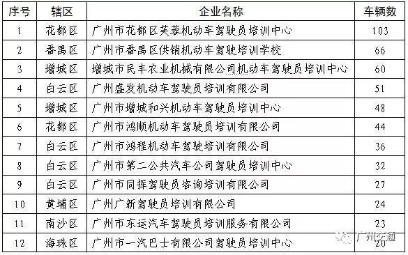 廣東省廣州市交通部門公布二季度駕培投訴紅黑榜